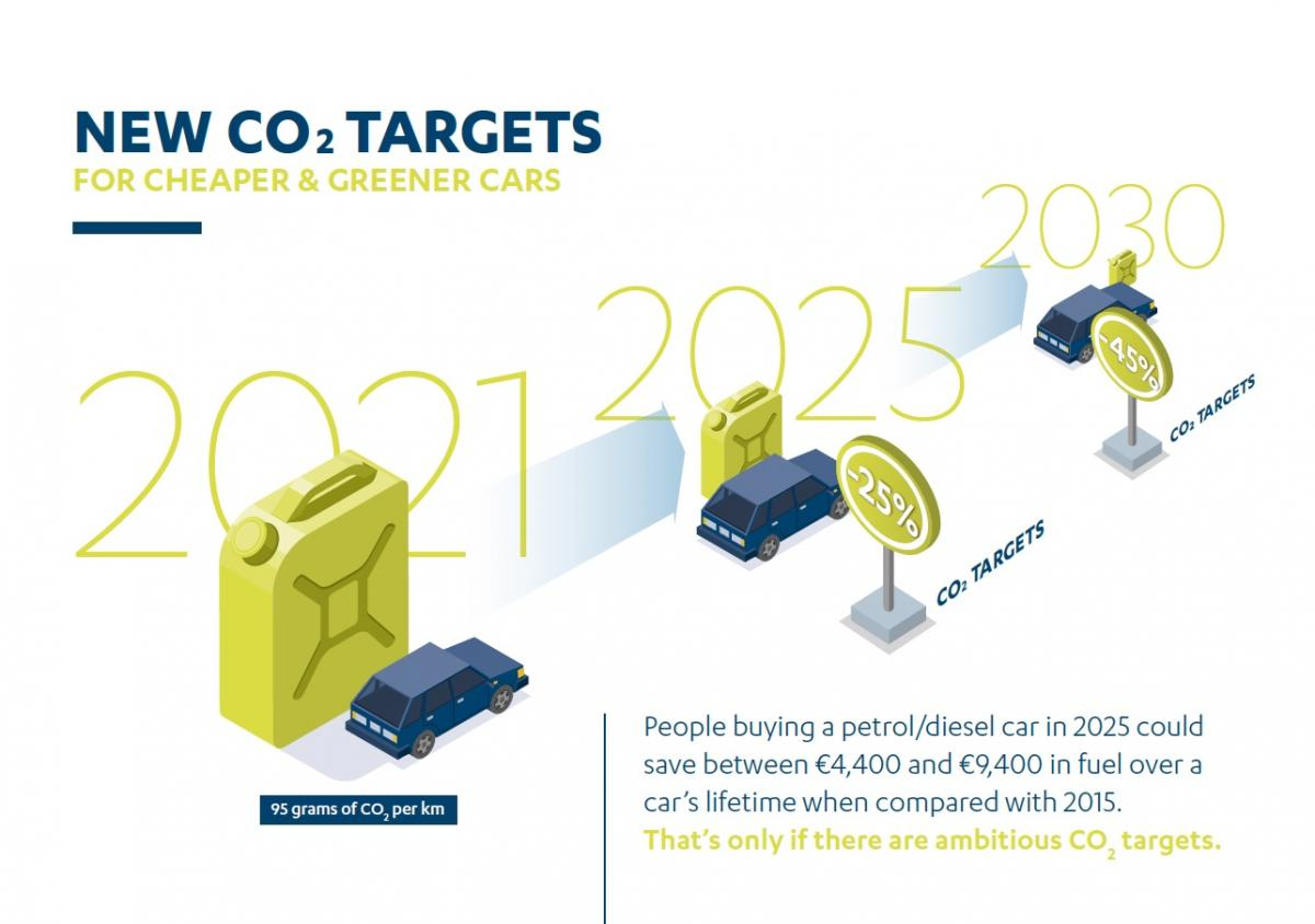 New CO2 targets: for cheaper & greener cars