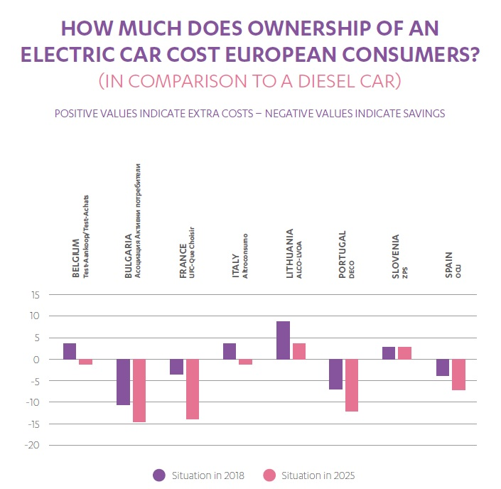 How much does ownership of an electric cars cost consumers - a comparison table between European countries