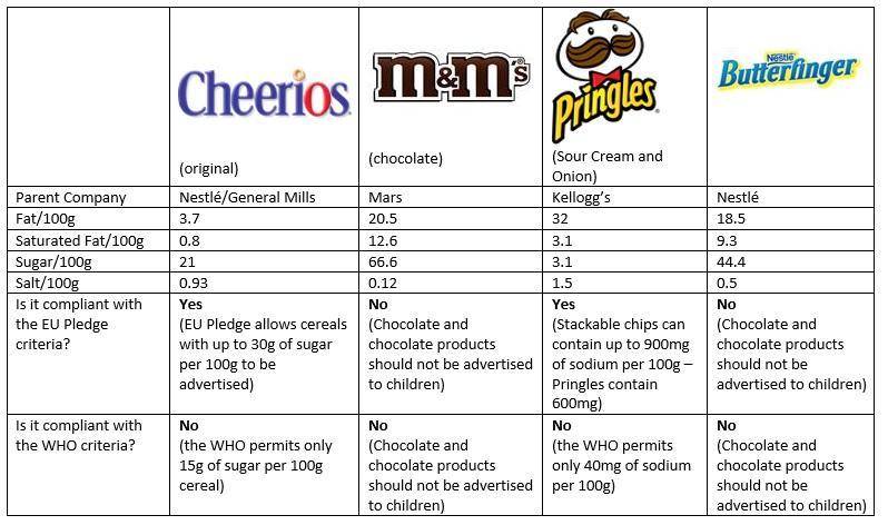 Food marketing to children: game over? | www beuc eu